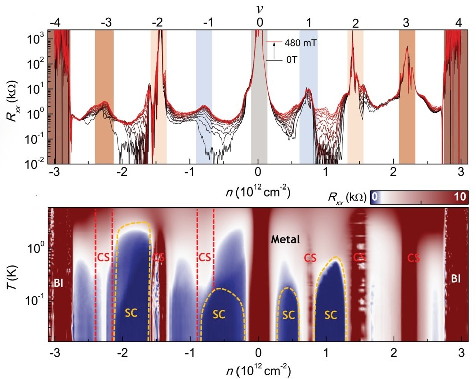 New Paper On Magic Angle Bilayer Graphene Observation Of